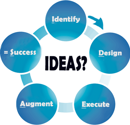 Business Acronym for IDEAS